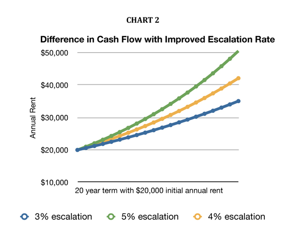 Difference in Cash Flow with Improved Escalation Rate